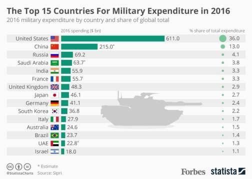 20170424_Military_Expenditure
