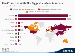 countries_with_the_biggest_nuclear_arsenals